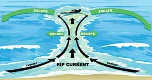 Scheme how to get out of rip current